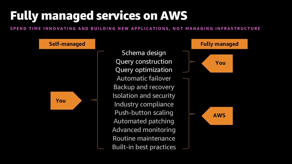 You You Fully managed services on AWS S P E N D...