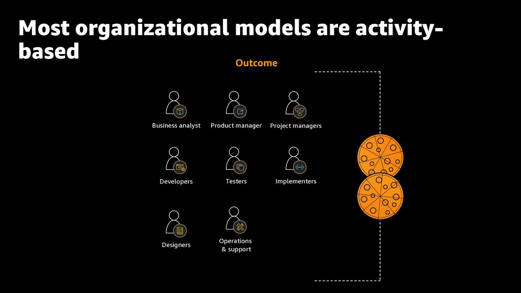 Most organizational models are activity- based ...