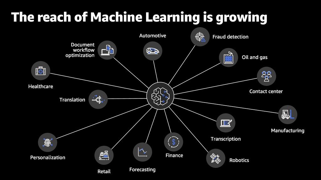The reach of Machine Learning is growing