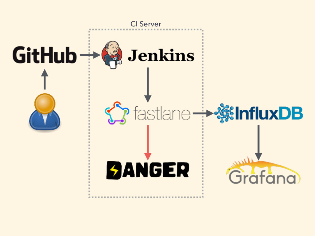 CI Server