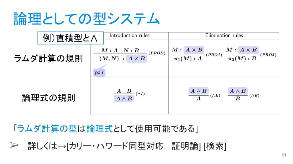 論理としての型システム 「ラムダ計算の型は論理式として使用可能である」 ➢ 詳しくは→[カリー...