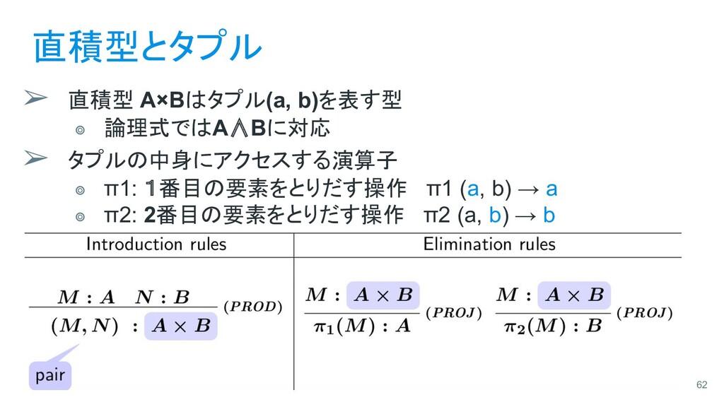 直積型とタプル ➢ 直積型 A×Bはタプル(a, b)を表す型 ⭗ 論理式ではA∧Bに対応 ➢...