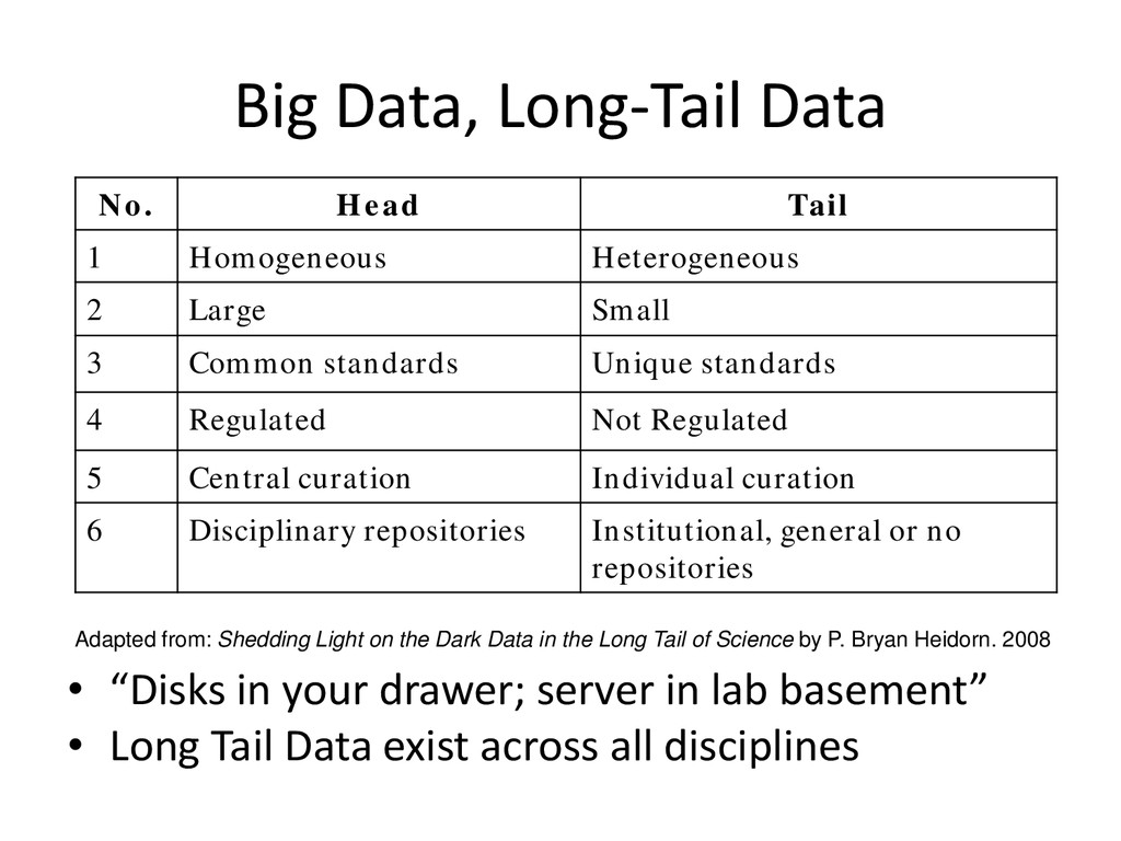 """Big Data, Long-Tail Data • """"Disks in your drawe..."""