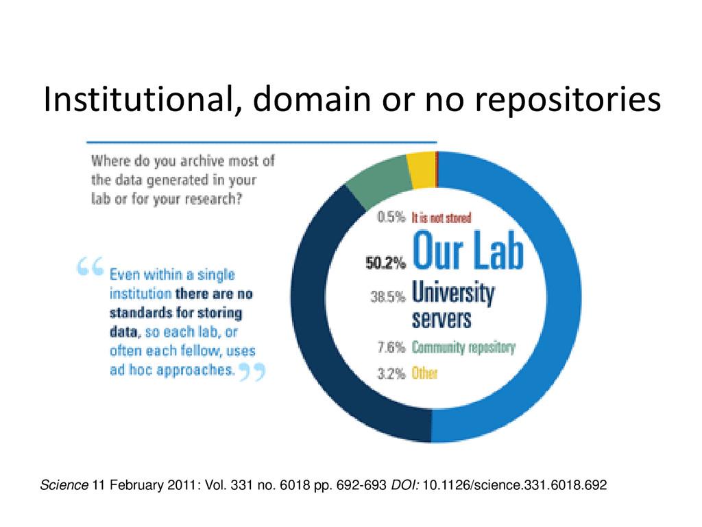 Institutional, domain or no repositories Scienc...