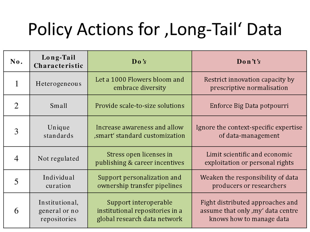Policy Actions for 'Long-Tail' Data No. Long-Ta...