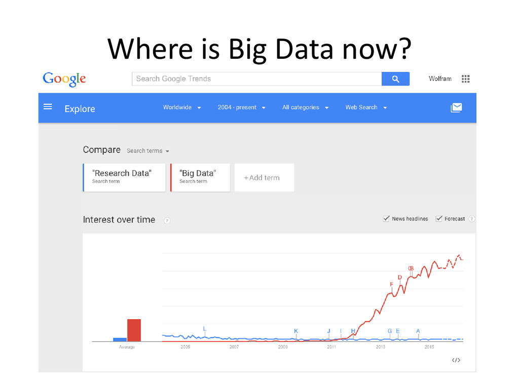 Where is Big Data now?