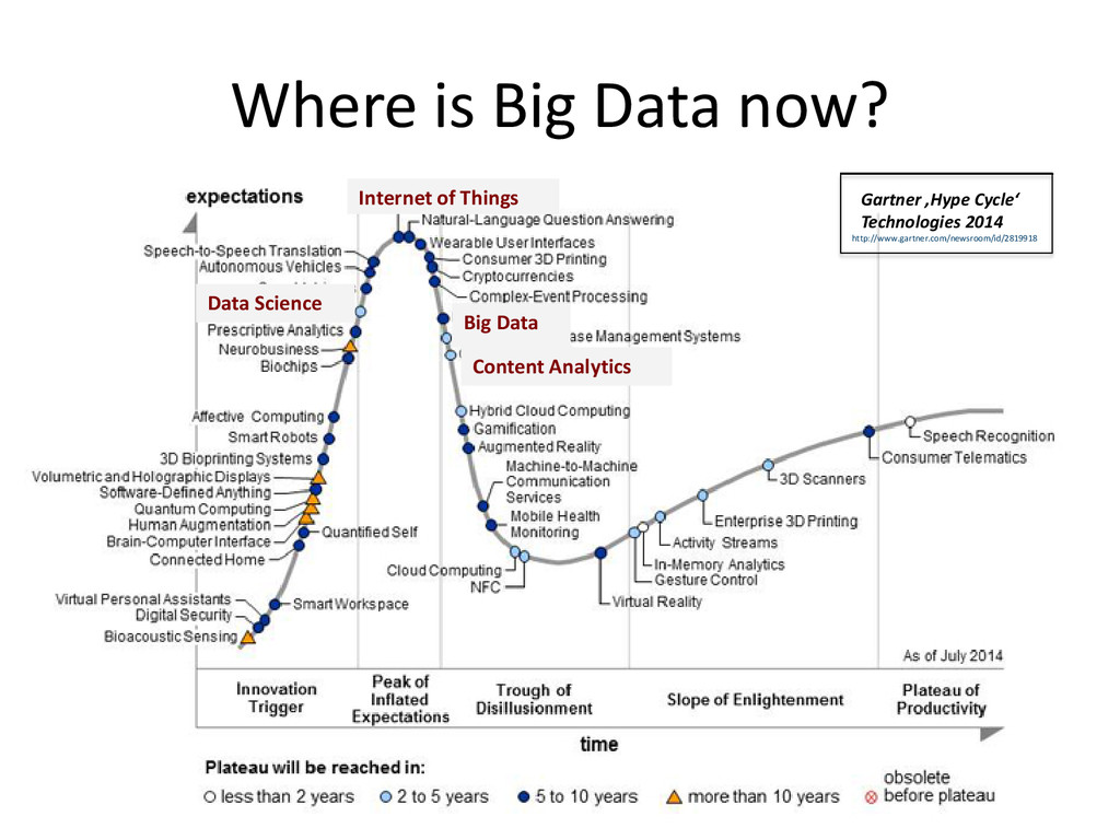 Where is Big Data now? Data Science Big Data In...