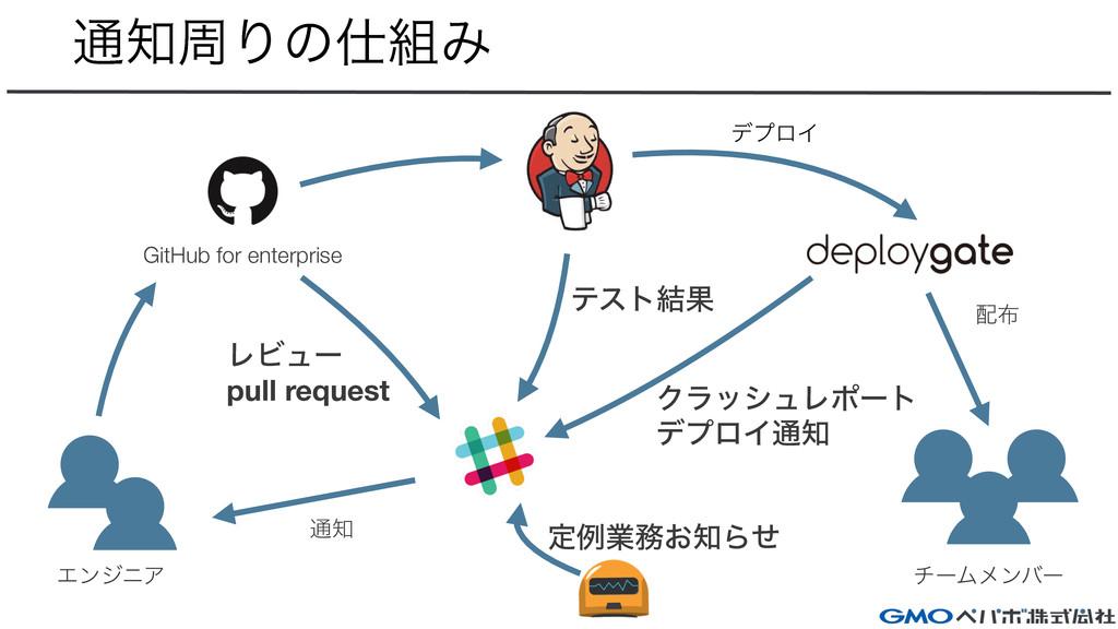 ௨पΓͷΈ GitHub for enterprise νʔϜϝϯόʔ ΤϯδχΞ ςε...