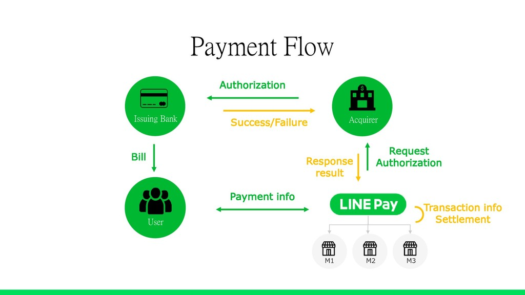 Payment Flow Acquirer Issuing Bank User Payment...