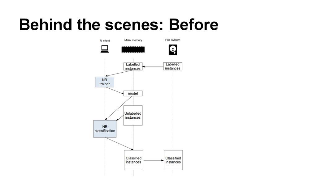 Behind the scenes: Before