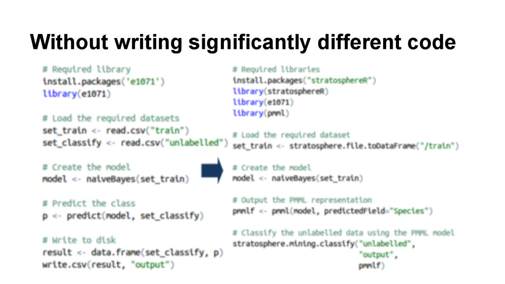 Without writing significantly different code