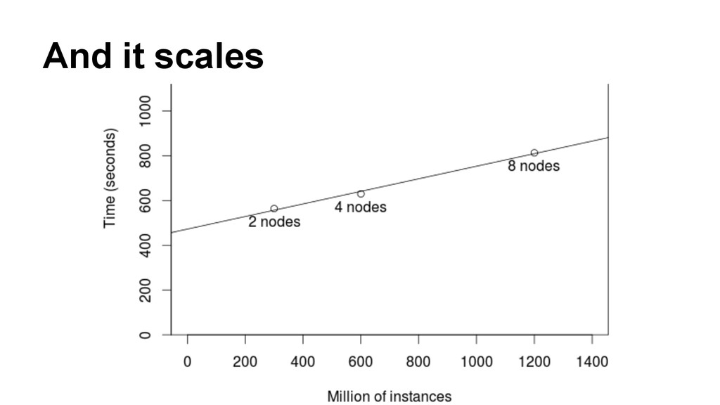 And it scales