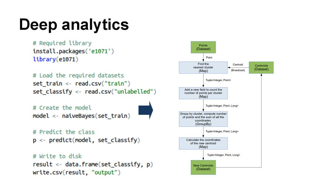 Deep analytics