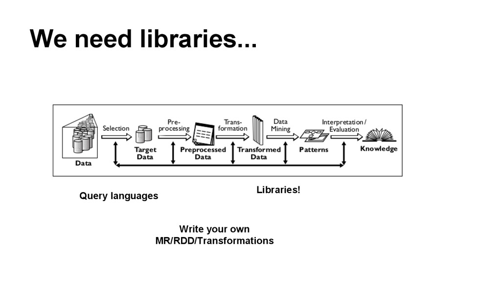Libraries! We need libraries... Query languages...
