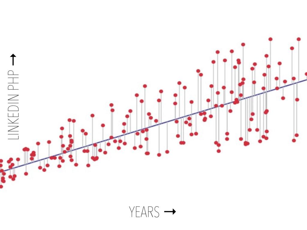 YEARS → LINKEDIN PHP →