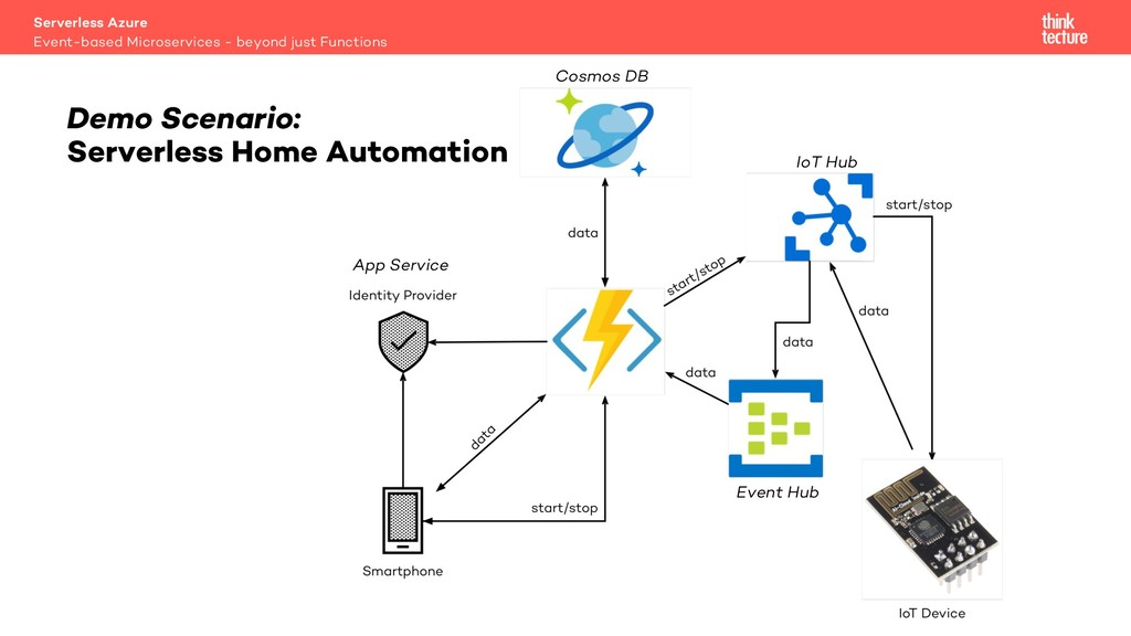 Demo Scenario: Serverless Home Automation Event...