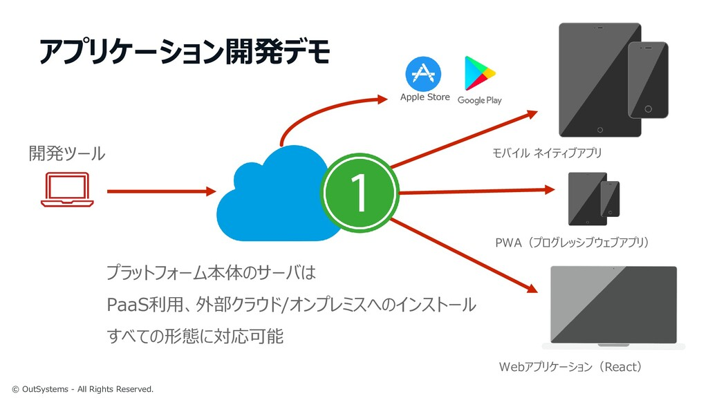 © OutSystems - All Rights Reserved. アプリケーション開発デ...