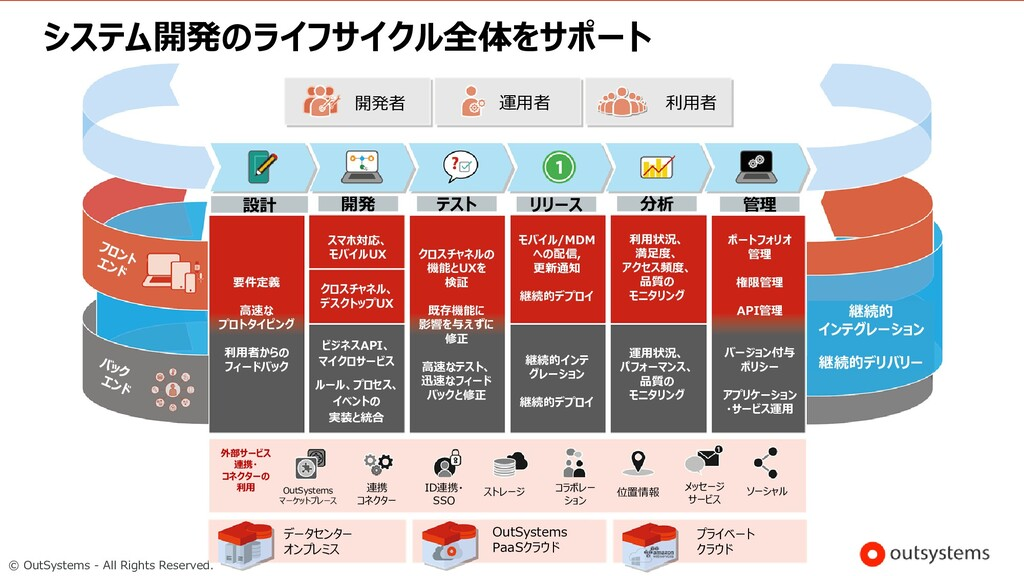 © OutSystems - All Rights Reserved. システム開発のライフサ...