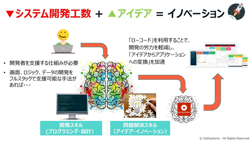 © OutSystems - All Rights Reserved. ▼システム開発工数 +...