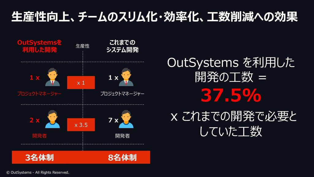© OutSystems - All Rights Reserved. 生産性向上、チームのス...