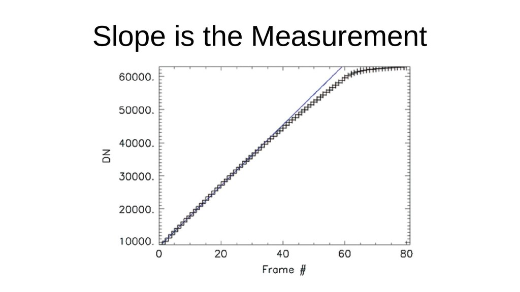 Slope is the Measurement