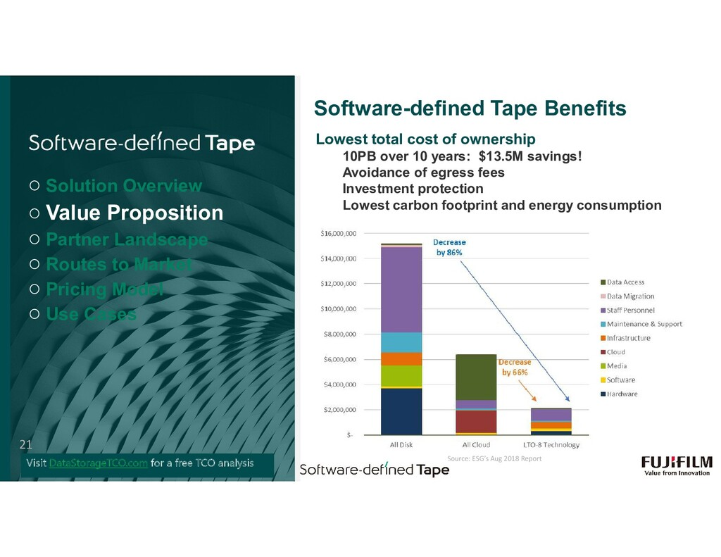 Software-defined Tape Benefits Lowest total cos...