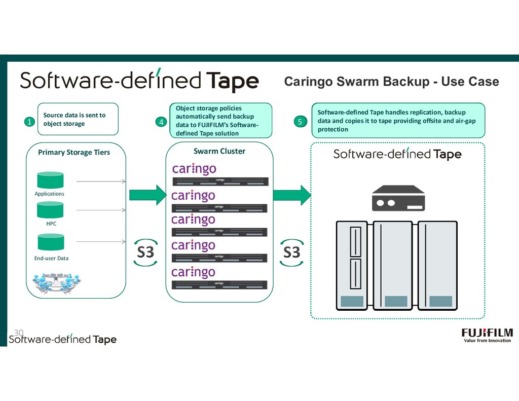2 3 Primary Storage Tiers Applications HPC End-...