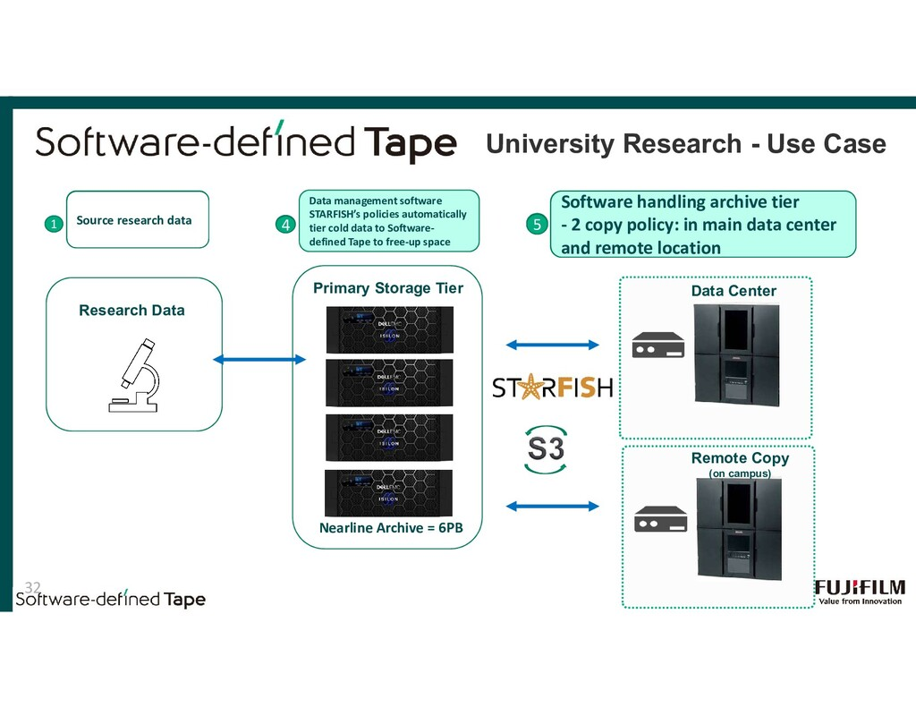 2 3 Primary Storage Tier 1 Source research data...