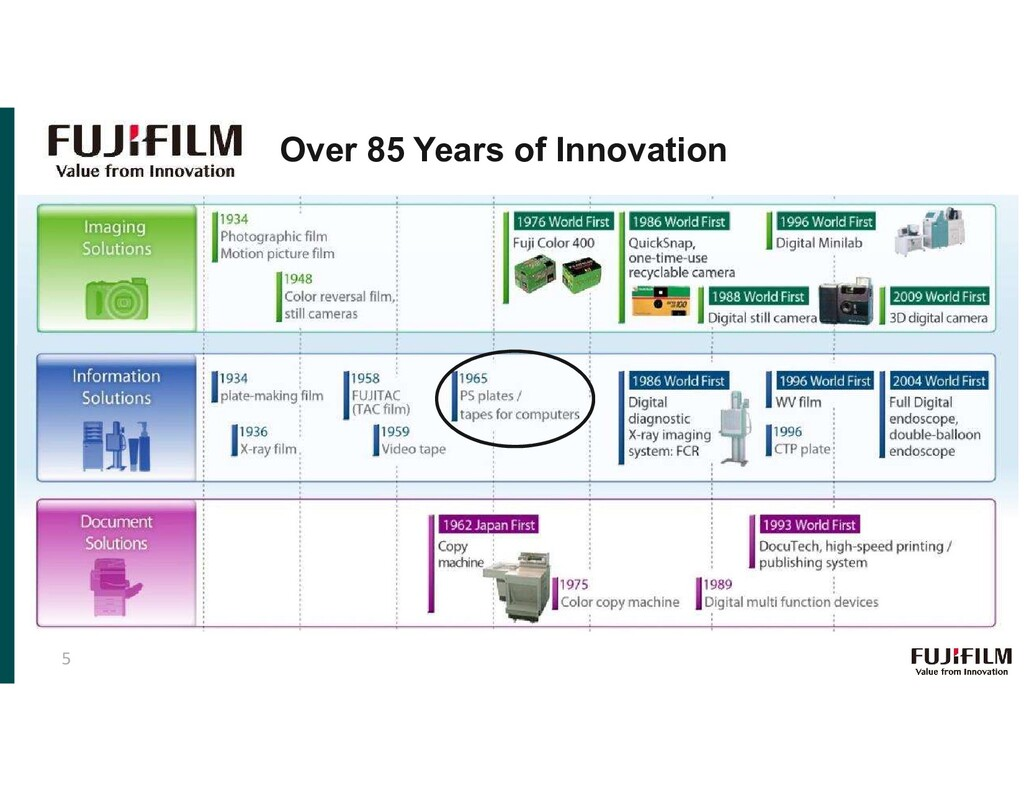 Over 85 Years of Innovation 5