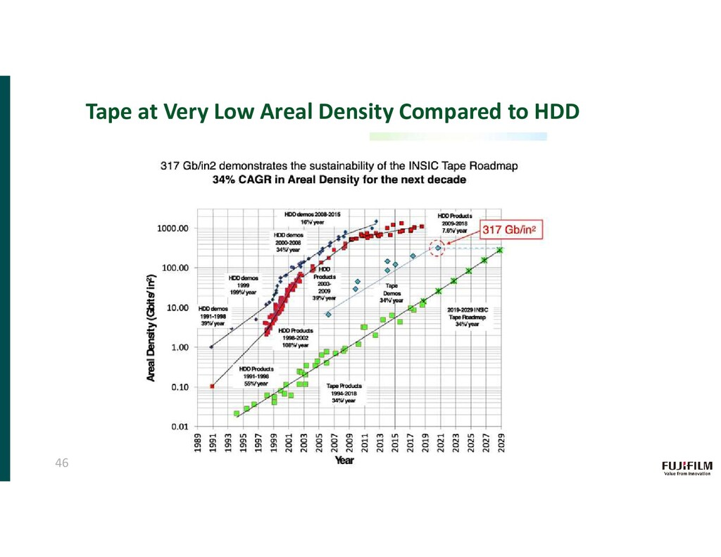 Tape at Very Low Areal Density Compared to HDD ...