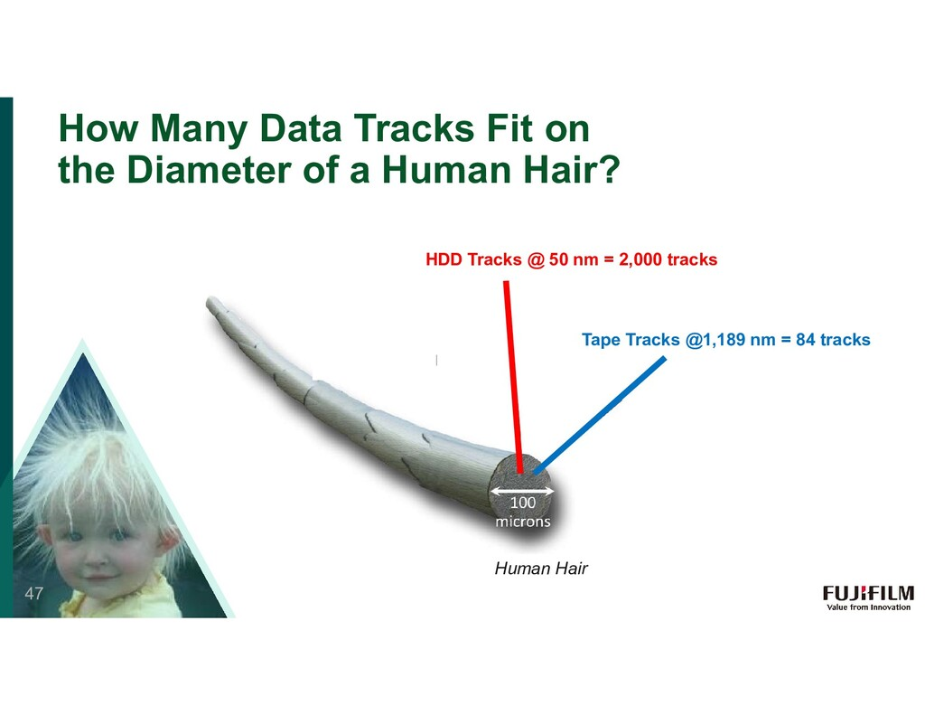 How Many Data Tracks Fit on the Diameter of a H...