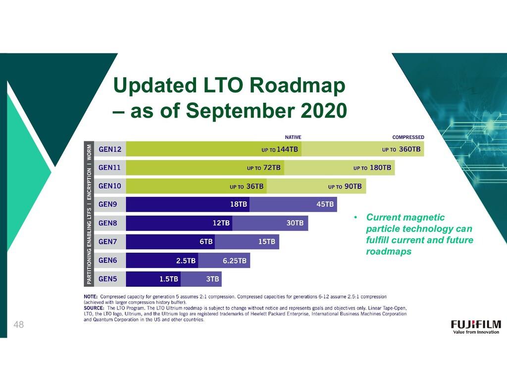 Updated LTO Roadmap – as of September 2020 • Cu...