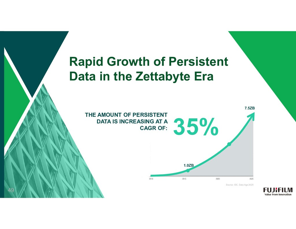 35% THE AMOUNT OF PERSISTENT DATA IS INCREASING...