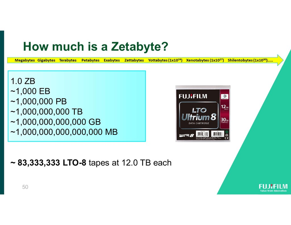 How much is a Zetabyte? In 2015 FUJIFILM achiev...
