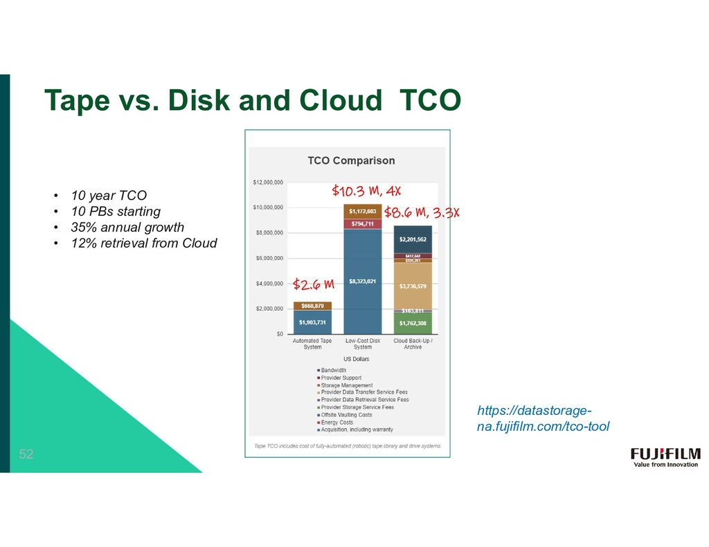 Tape vs. Disk and Cloud TCO $2.6 M $10.3 M, 4X ...