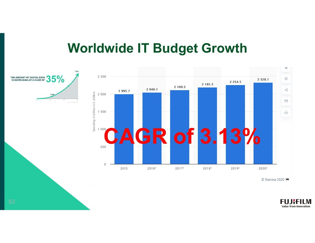 Worldwide IT Budget Growth CAGR of 3.13% 53