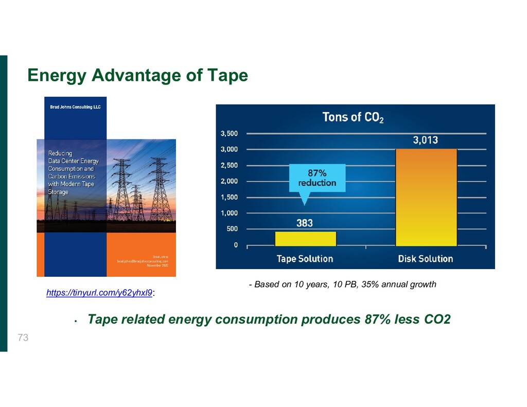 • Tape related energy consumption produces 87% ...