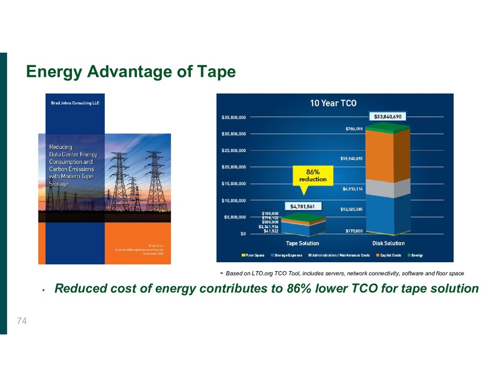 • Reduced cost of energy contributes to 86% low...