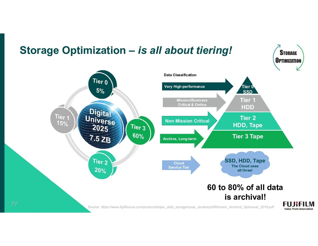 Storage Optimization – is all about tiering! So...