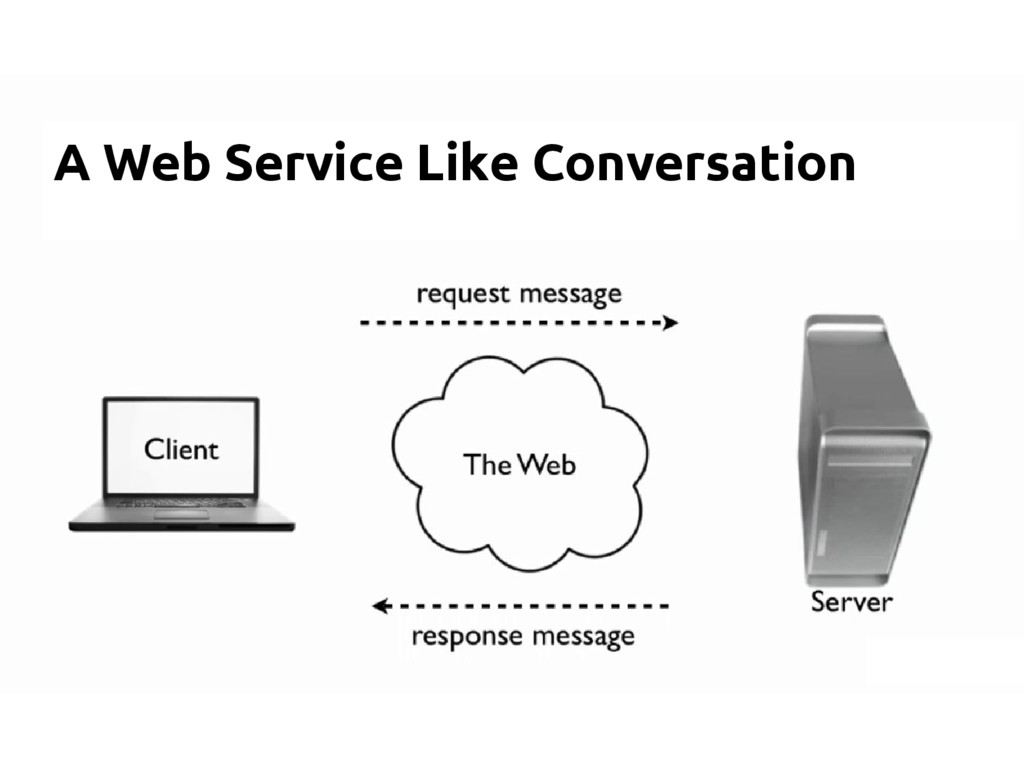 A Web Service Like Conversation