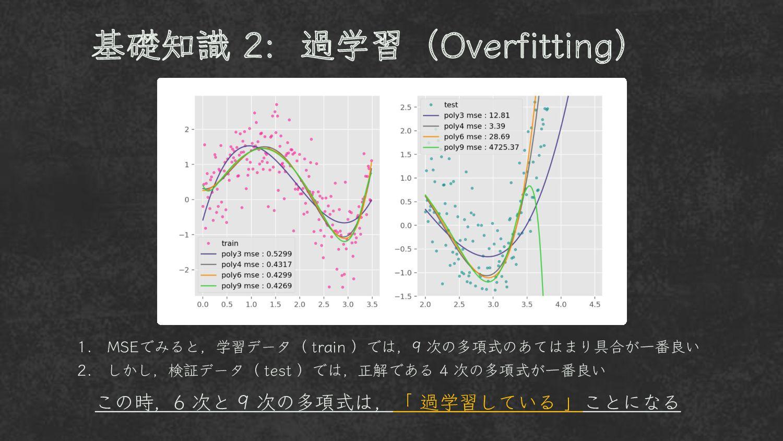 1. 学習データ( train )の方では、9 次の多項式のあてはまり具合が一番良い 2. し...