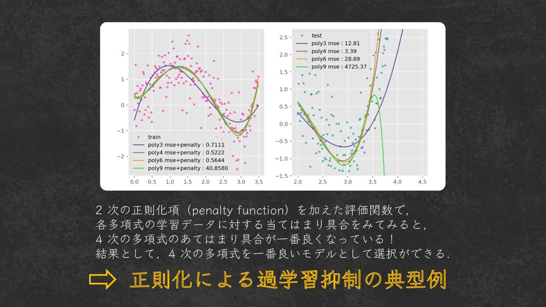 2 次の正則化項( penalty )を加えた評価関数で、 各多項式の学習データに対する当ては...