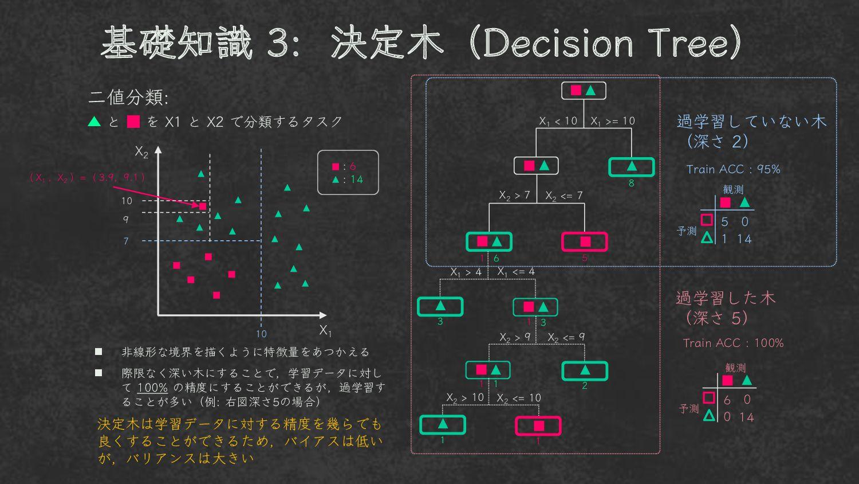 基礎知識 3 : 決定木 二値分類 ▲ と ■ を X1 と X2 で分類するタスク X1 >...