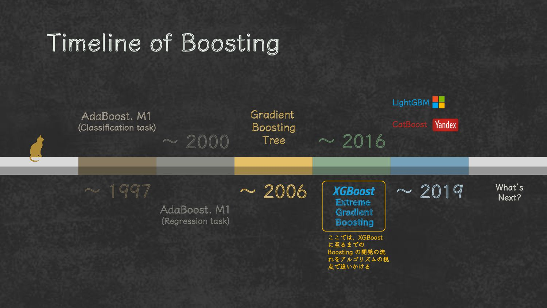 ~ 1997 ~ 2000 ~ 2006 ~ 2016 ~ 2019 AdaBoost. M1...