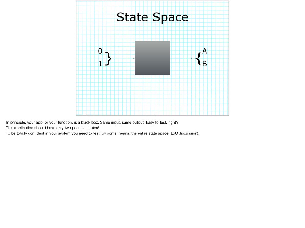 State Space 0 } 1 {A B In principle, your app, ...