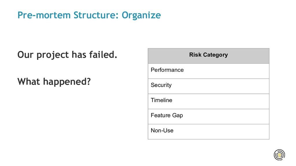 Pre-mortem Structure: Organize Our project has ...