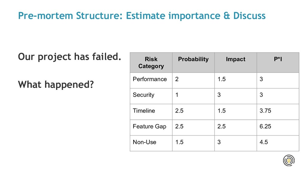 Pre-mortem Structure: Estimate importance & Dis...