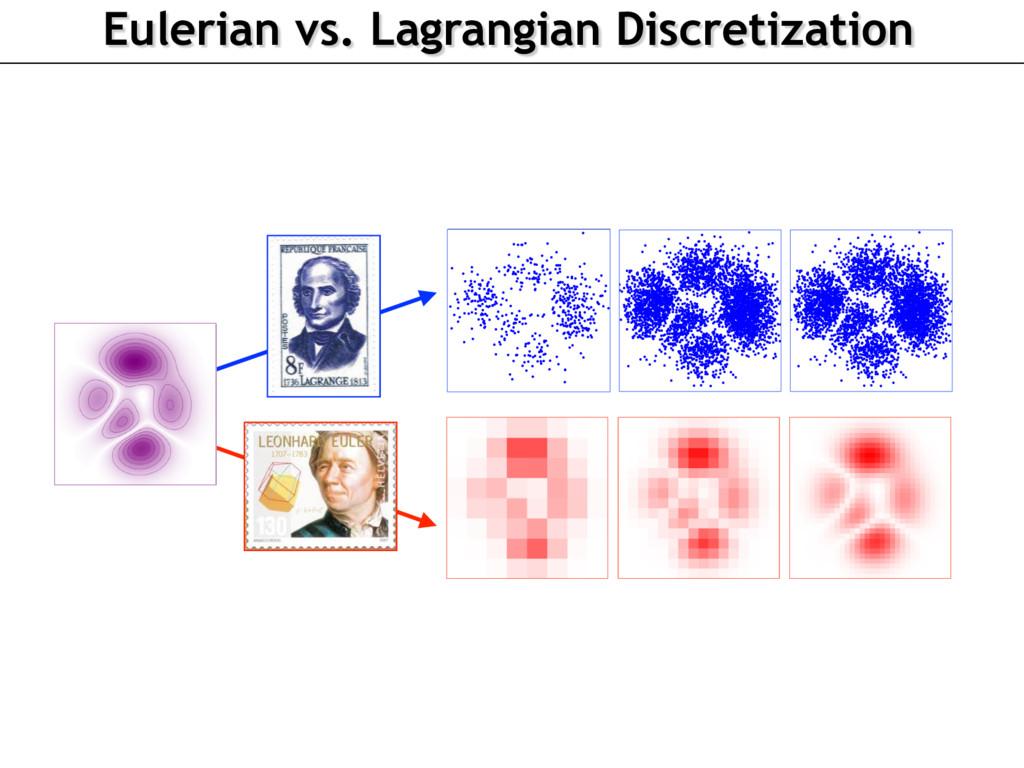 Eulerian vs. Lagrangian Discretization
