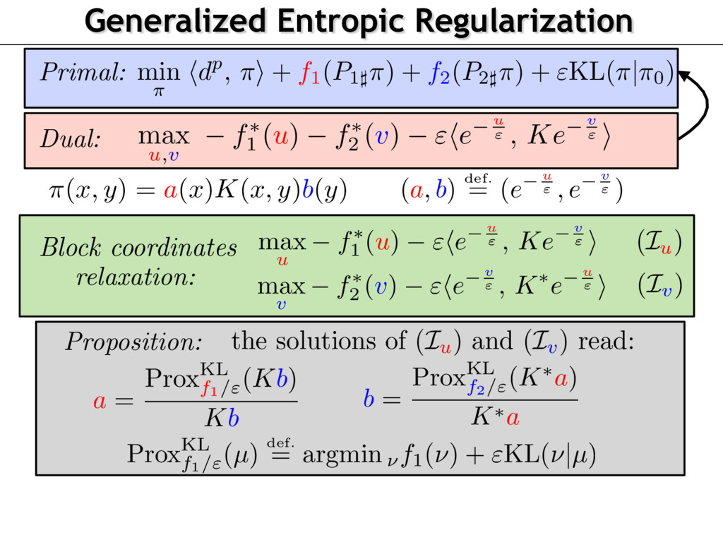 Generalized Entropic Regularization Primal: min...