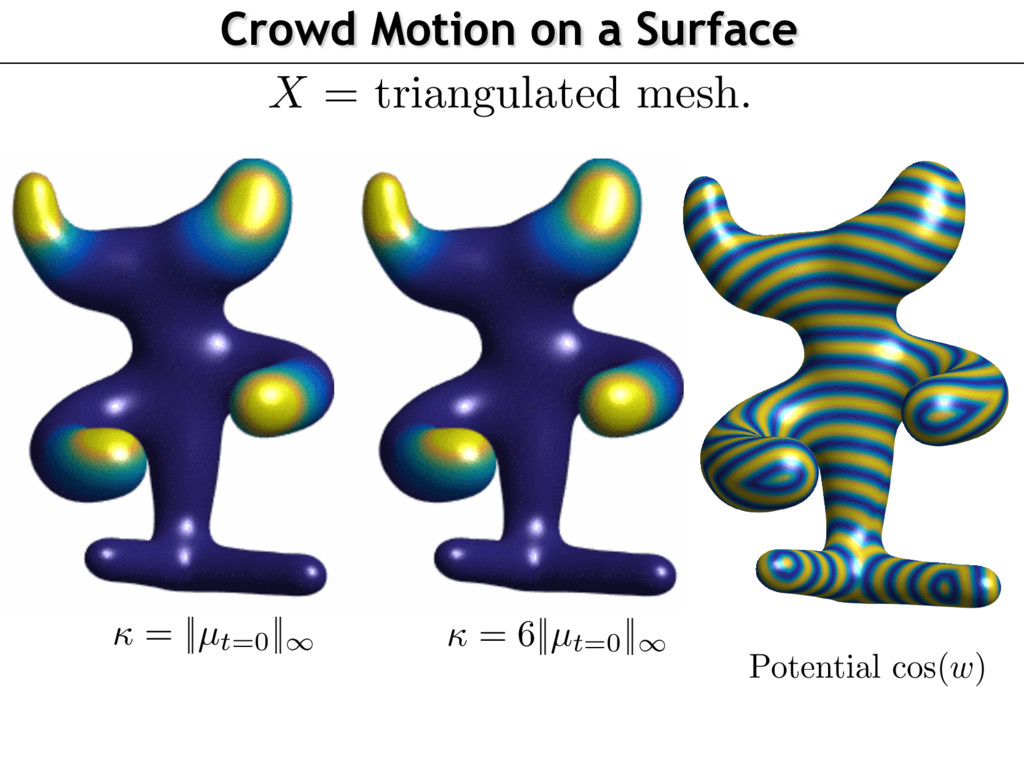 Crowd Motion on a Surface Potential cos(w)  = ...